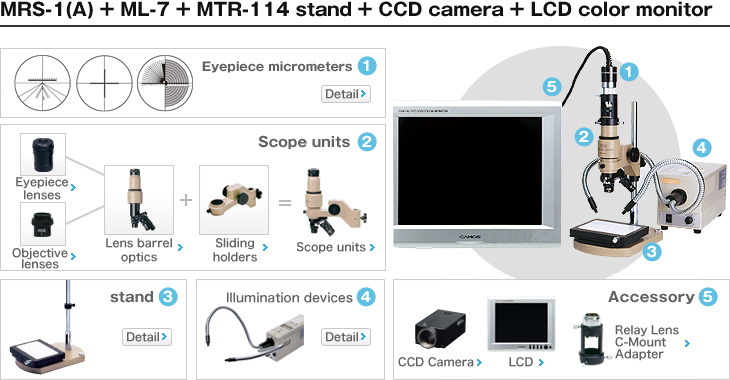 MRS-1 (B) + ML-7 + MTR-114 stand + CCD camera + LCD color monitor
